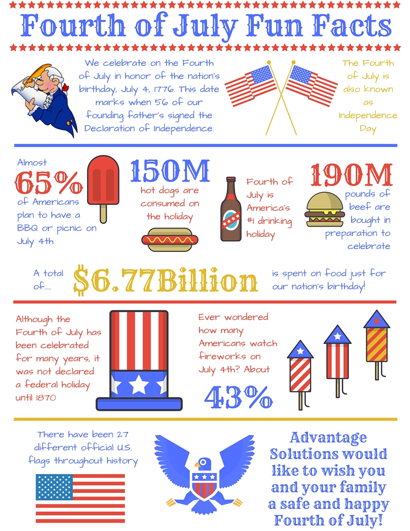 Fourth of july fun facts advantage solutions careers for What is celebrated on the 4th of july